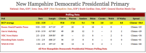 Polls.Prez.Dem.31MAR15