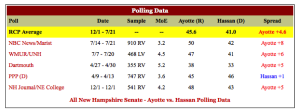 RCP.NH.Senate.Polls.28JUly15