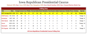 RCP.Prez.Avg.IA.13SEP15