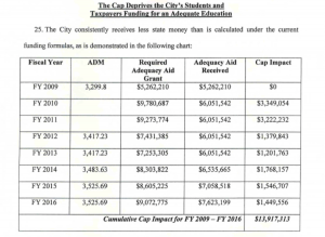 Dover.Lawsuit.Shortfall.From.Cap