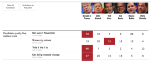 NH.Primary.2016.NYT.exit.polls.1
