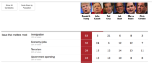NH.Primary.2016.NYT.exit.polls.2